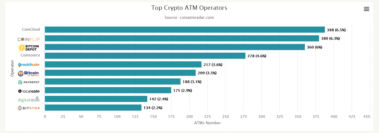Top Crypto ATM Operator