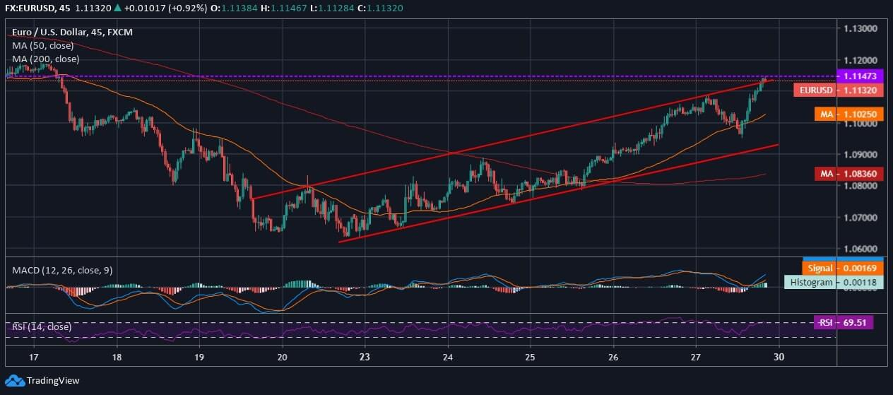 EUR Analysis