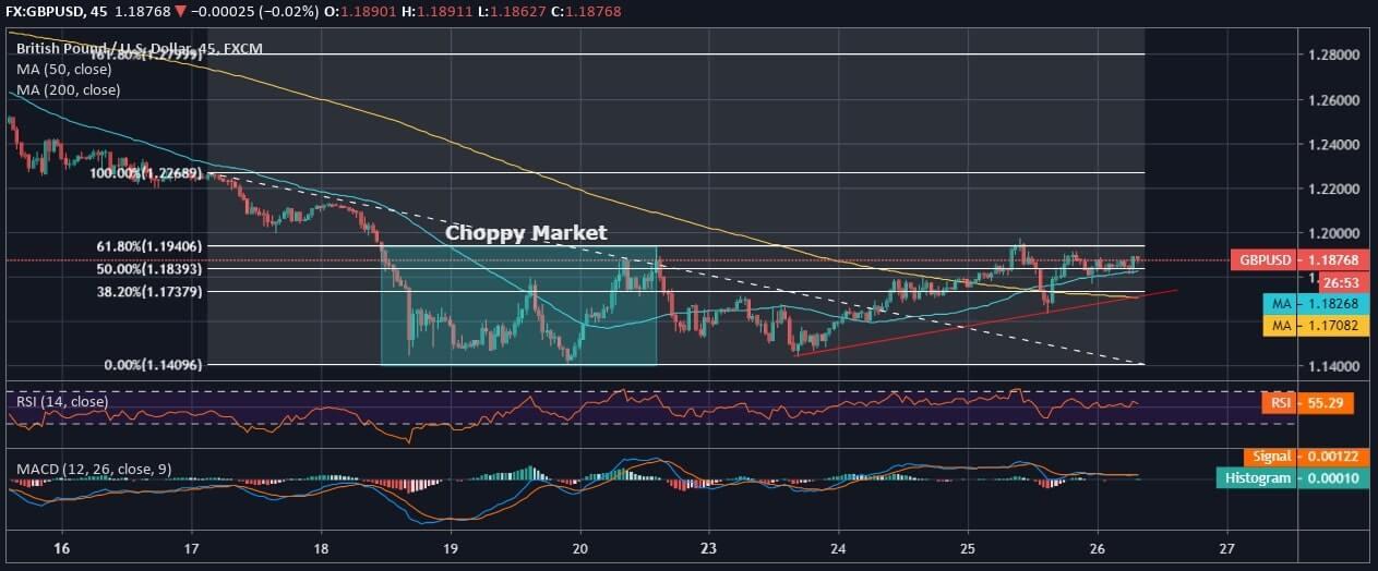 GBP Analysis
