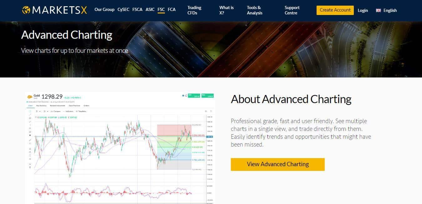 Markets.com Review: Advanced Charting at Markets.com