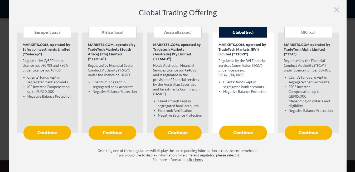 Markets.com Review - Global Trading Offering by Markets.com