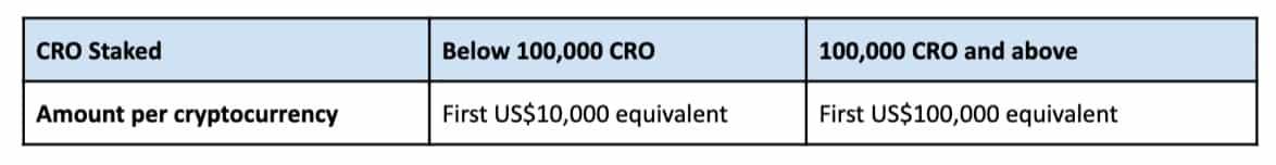 CRO staking