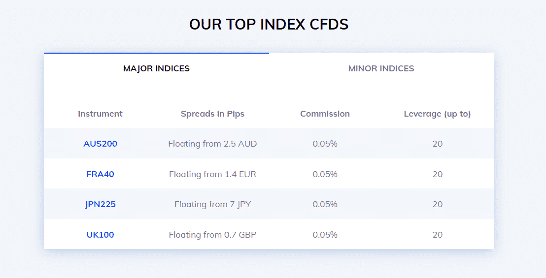 NSBroker Review - Top Index CFDS